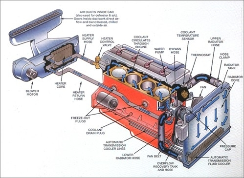 Cooling System Diagrams | Sun Devil Auto/sun Auto Service regarding Car Engine Cooling System Diagram