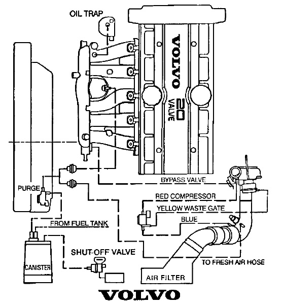 Couple More Questions On My Beater pertaining to 2000 Volvo S80 Engine Diagram