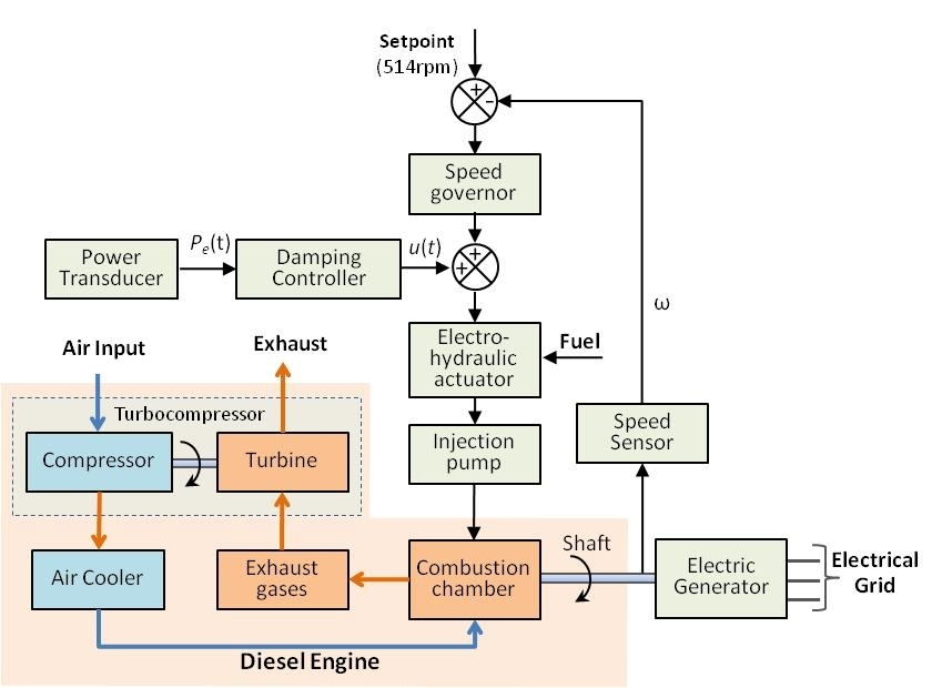 Design And Field Tests Of A Digital Control System To Damping in Schematic Diagram Of Diesel Engine