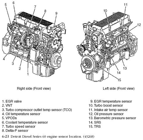Detroit Diesel Diesel Engine Troubleshooting Within Detroit Series Engine Diagram on Detroit Series 60 Ecm Ddec V Wiring Diagram