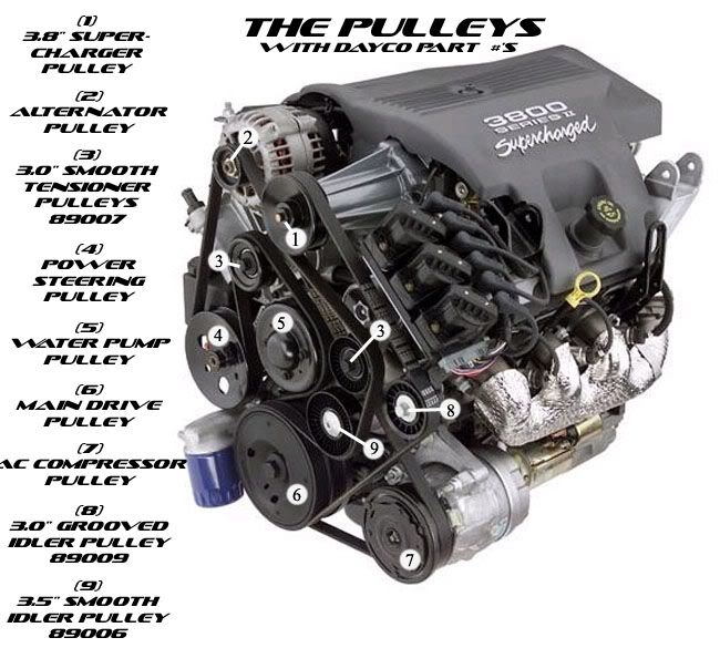 Diagram And Labels Of 3800 Supercharged Motor - Gm Forum - Buick pertaining to 3800 Series 2 Engine Diagram