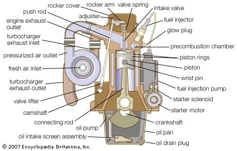 Diesel Engine | Britannica for Two Stroke Diesel Engine Diagram
