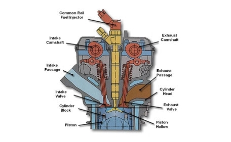 Diagram Of A Diesel Engine | Automotive Parts Diagram Images