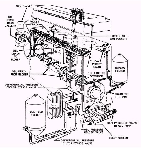 Schematic Diagram Of Diesel Engine