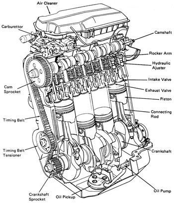 Diesel Engine Parts Diagram - Google Search | Mechanic Stuff inside Diagram Of A Diesel Engine