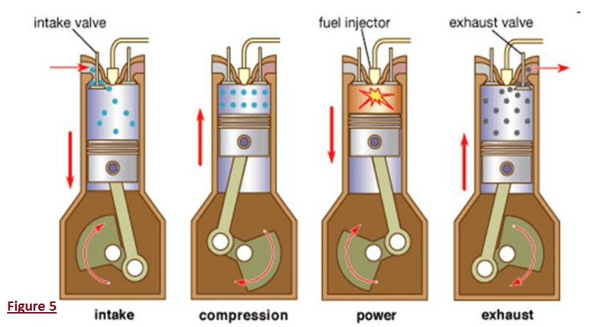 Diesel Engines | The Function Of Car Engine And Cooling System. in Diagram Of How An Engine Works