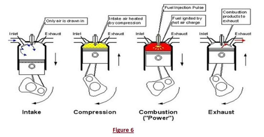 Diesel Engines | The Function Of Car Engine And Cooling System. pertaining to Diagram Of A 4 Stroke Engine