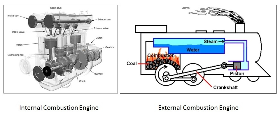 Different Types Of Engine | Mechanical Booster with regard to Diagram Of An Internal Combustion Engine