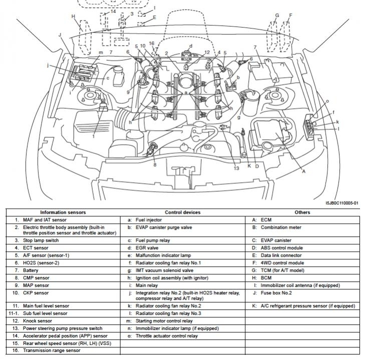 Engine Sensor Locations - Suzuki Forums: Suzuki Forum Site within Suzuki Grand Vitara Engine Diagram