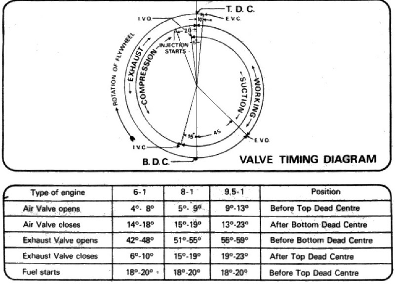 Engine Timing Diagram How To Draw Valve Timing Diagram Diagram Of in Valve Timing Diagram Diesel Engine