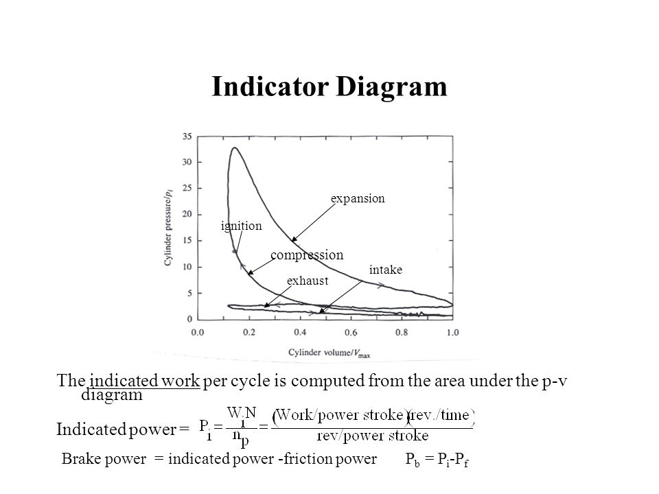 Experiment #4 Ic Engine. - Ppt Video Online Download inside Indicator Diagram Of Ic Engine
