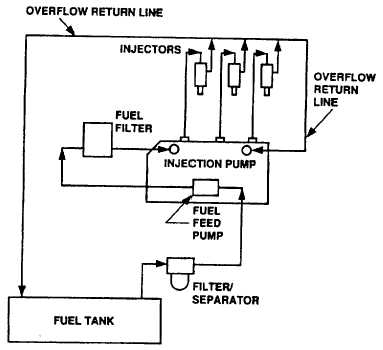 Figure 1-5. Fuel System Functional Diagram with Diesel Engine Fuel System Diagram