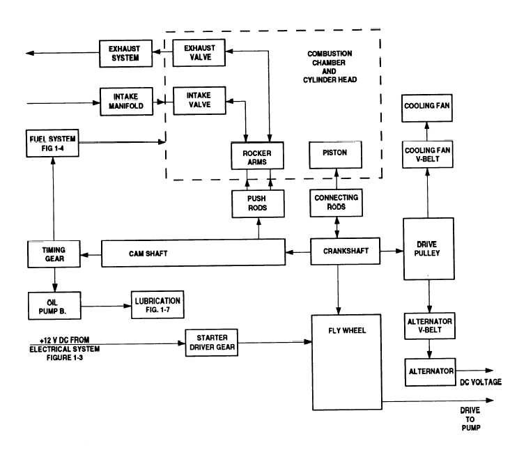 Figure 1-7. Engine Functional Block Diagram. regarding Diagram Of An Engine Block