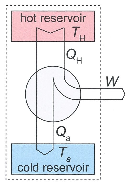 File:schematic Diagram Of A Heat Engine - Wikipedia inside Schematic Diagram Of Heat Engine