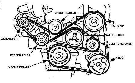 Ford Escort Questions - Serpentine Belt Installation - Cargurus regarding 1998 Ford Escort Engine Diagram