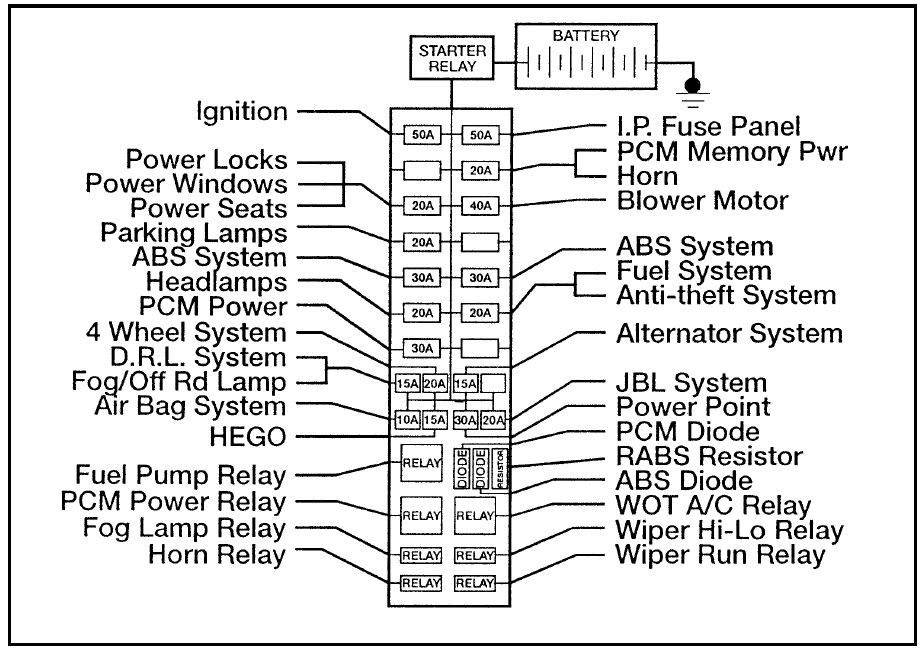 Ford Ranger (1996) – Fuse Box Diagram | Auto Genius with 1996 Ford Ranger Engine Diagram