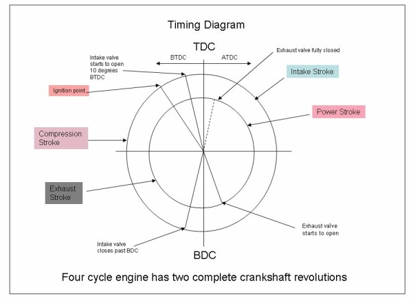 Four Strok Timing Diagram in Diagram Of A 4 Stroke Engine