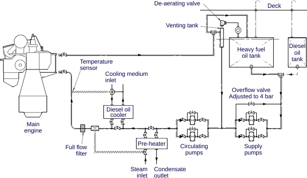 Fuel Injection System Components throughout Diesel Engine Fuel System Diagram