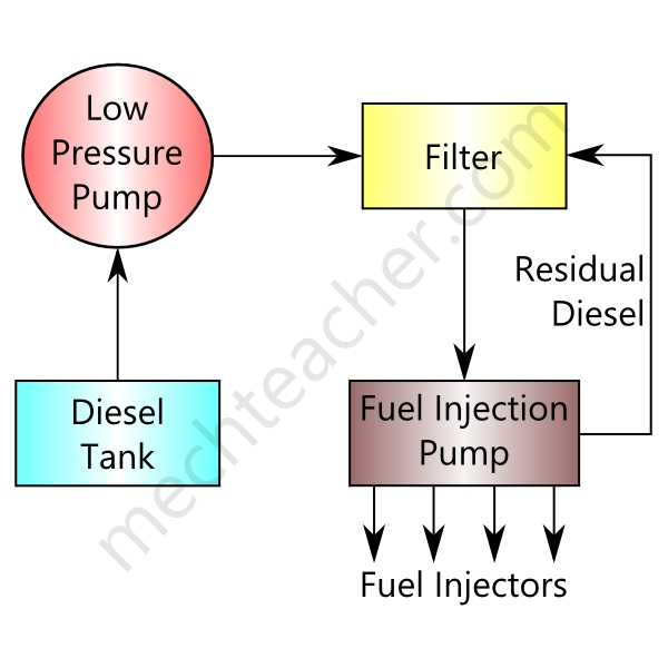 Fuel Supply System In Diesel Engine « Mechteacher in Diesel Engine Fuel System Diagram