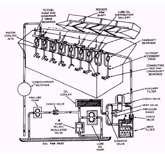 Full-Flow Lubricating Oil System throughout Diagram Of A Diesel Engine