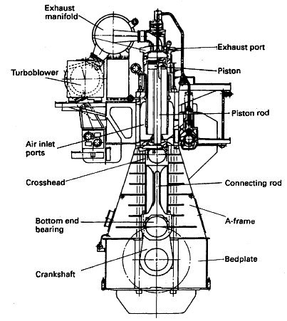 Function Of Two -Stroke Cycle Diesel Engine inside Diagram Of Four Stroke Diesel Engine