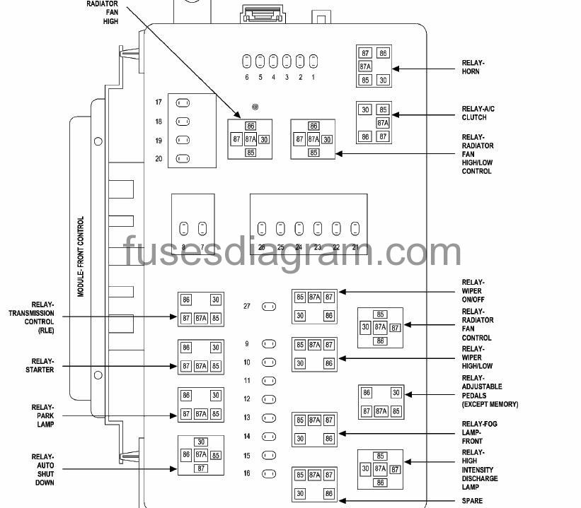 fuses and relays box diagram chrysler 300 intended for 2006 chrysler 300 engine diagram 2006 chrysler town and country fuse diagram wiring diagrams wiring diagram 2006 chrysler town and country at suagrazia.org