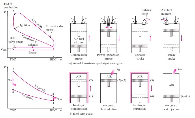 pv diagram for 4 stroke engine