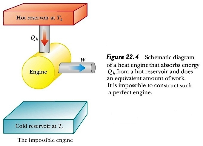 Heat Engine , Second Law Of Thermodynamics , Refrigerators , Heat within Schematic Diagram Of Heat Engine