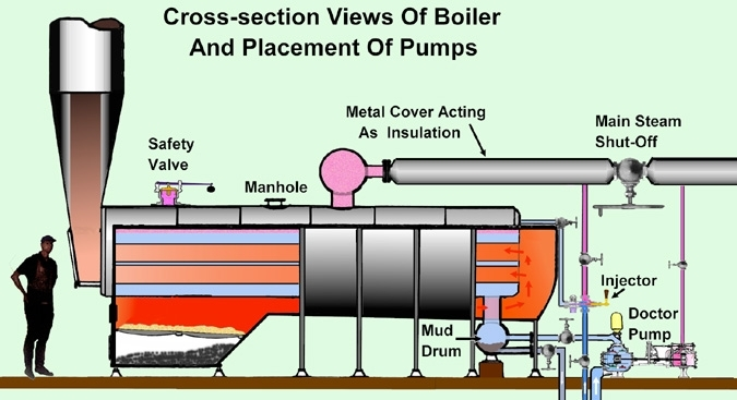 steam locomotive engine diagram steam engine valve diagram