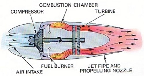 Homemade Jet Engine – Freemansgarage pertaining to Diagram Of A Jet Engine