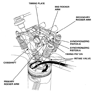 Honda Accord Vtec Engine Diagram (1994 – 1997) intended for 94 Honda Accord Engine Diagram