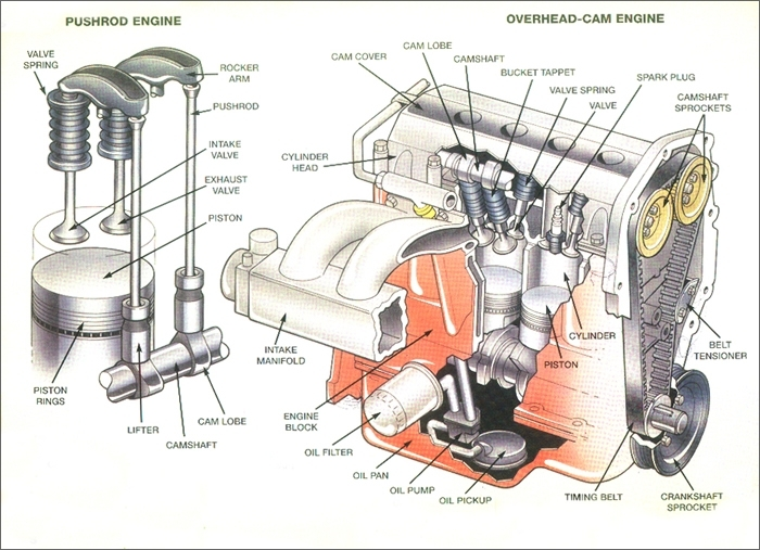 How A Car Engine Works - Carnewscafe intended for Diagram Of How An Engine Works