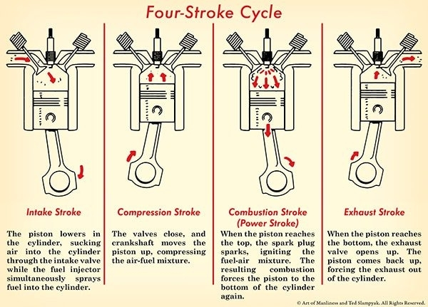 How A Car Engine Works | The Art Of Manliness pertaining to Diagram Of A Four Stroke Engine