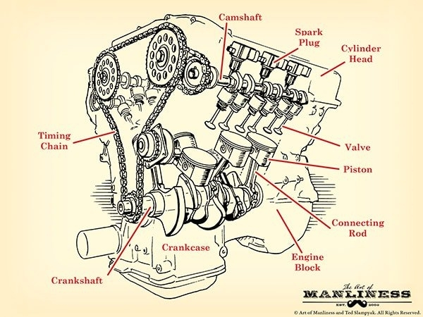 How A Car Engine Works | The Art Of Manliness with Diagram Of A Car Engine