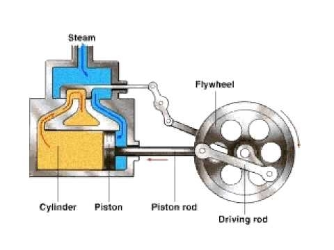 How A Steam Engine Works - Youtube in Steam Engine Diagram For Kids