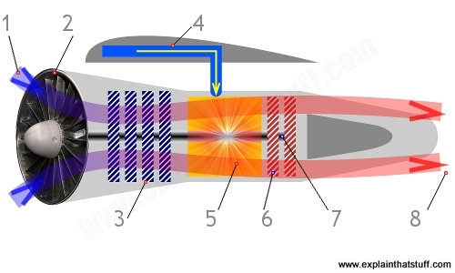 How Do Jet Engines Work? | Types Of Jet Engine Compared regarding Diagram Of A Jet Engine