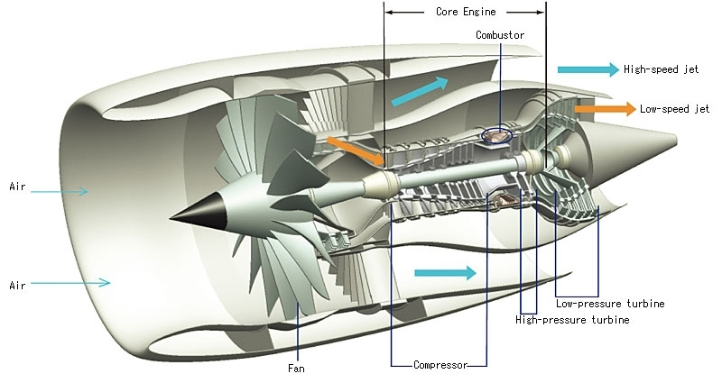 How Do Rocket Engines Produce More Thrust Than Aircraft Jet for Diagram Of A Jet Engine