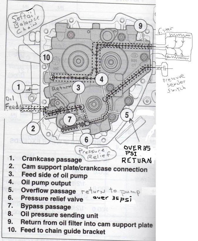 How Does The Oil Flow - Harley Davidson Forums in Harley Twin Cam Engine Diagram