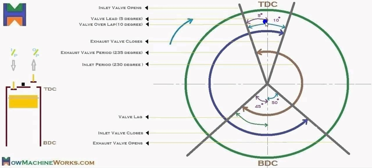 How To Draw Valve Timing Diagram - Youtube pertaining to Diesel Engine Valve Timing Diagram