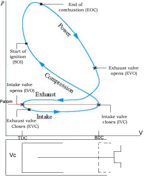 Ice: How To Sketch P-V Diagram For 4 Stroke Engine? regarding Pv Diagram For Diesel Engine