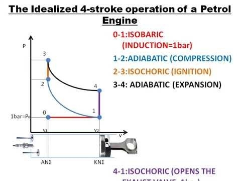 Idealized 4-Stroke Diagram - Youtube pertaining to Diagram Of Four Stroke Petrol Engine