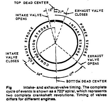 Image016 with regard to Valve Timing Diagram For Diesel Engine