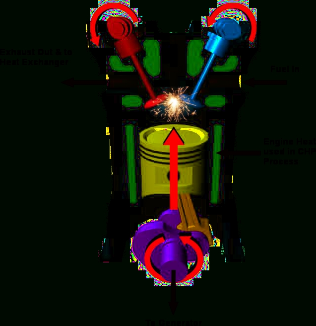 Internal Combustion Engine Chp Generators - Micro Chp with regard to Diagram Of Internal Combustion Engine