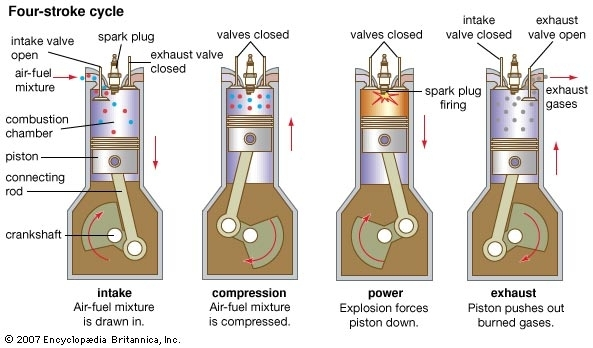 Internal-Combustion Engine: Four-Stroke Cycle - Kids | Britannica with 4 Stroke Petrol Engine Diagram