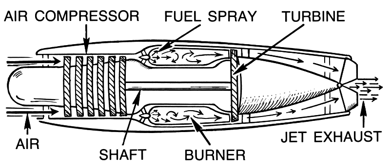 Jet Engine Diagram - /transportation/aircraft/jet in Diagram Of A Jet Engine