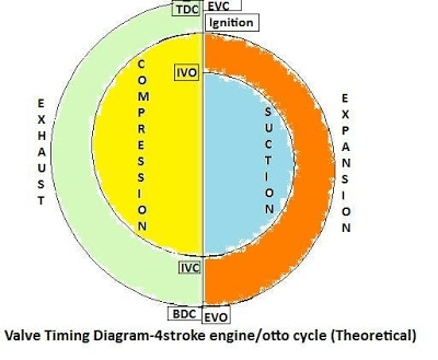 Knowledge Base: Valve Timing Diagram Of Four Stroke Engine / Otto within Valve Timing Diagram Of Ic Engine