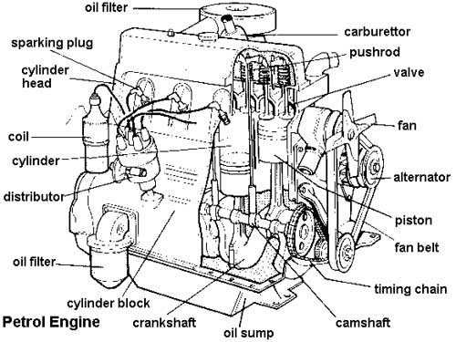 Labeled Diagram Of Car Engine Terminology - Members Gallery pertaining to Diagram Of A Car Engine