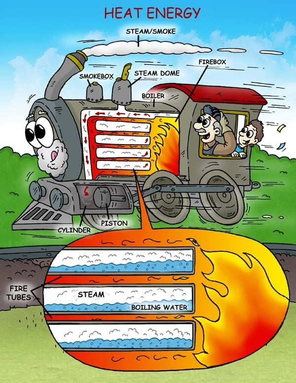 Learn About Steam Engines for Steam Engine Diagram For Kids