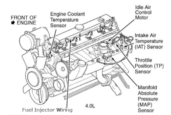 loud exhaust noise from your jeep? replacing an exhaust manifold jeep 4.0 engine diagram at Jeep Cherokee Engine Diagram