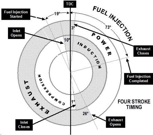 Marine Engines & Propulsion pertaining to Ic Engine Valve Timing Diagram